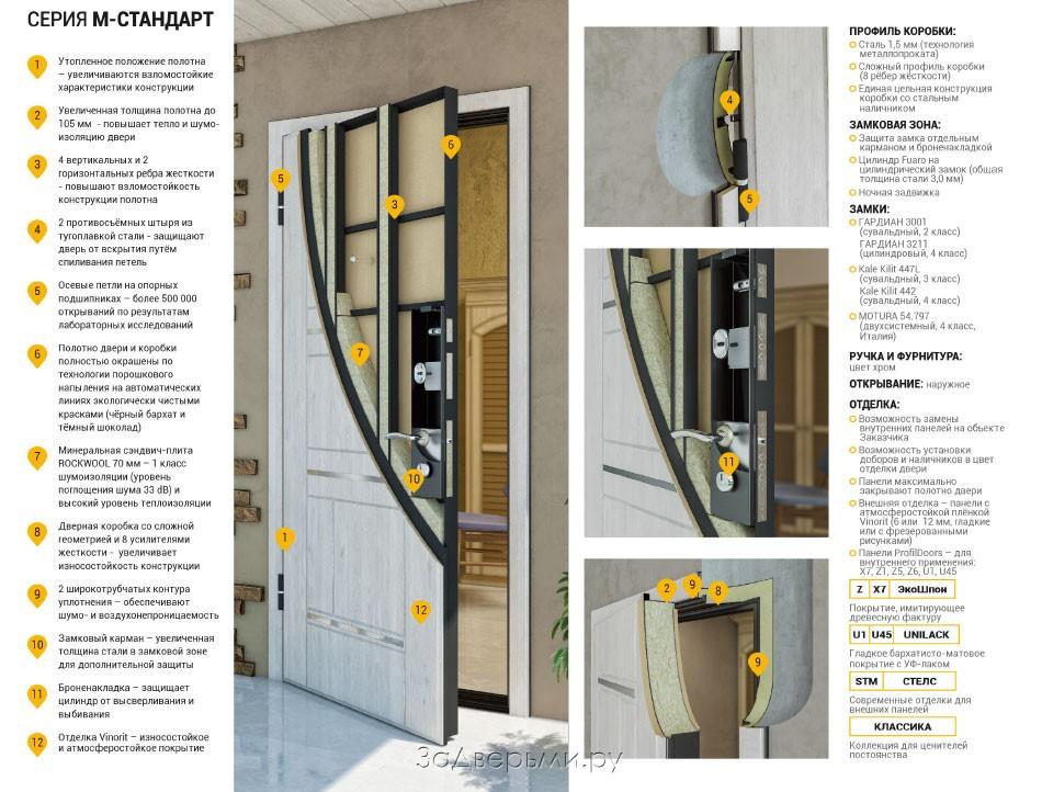 профиль входных дверей