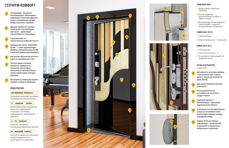 поставить стандартную металлическую дверь